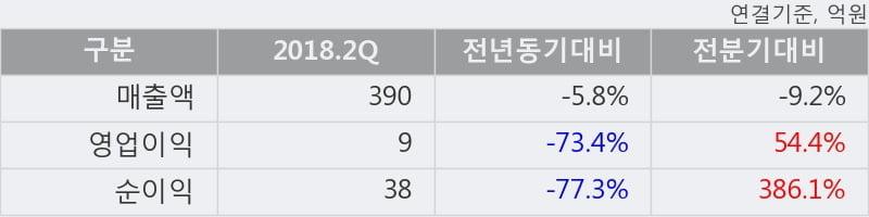 [한경로보뉴스] 'SJM홀딩스' 5% 이상 상승, 이 시간 매수 창구 상위 - 미래에셋, 키움증권 등