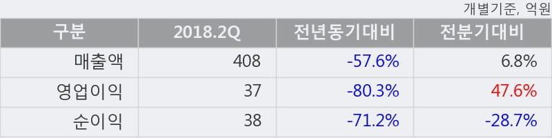 [한경로보뉴스] '동아타이어' 5% 이상 상승, 2018.2Q, 매출액 408억(-57.6%), 영업이익 37억(-80.3%)