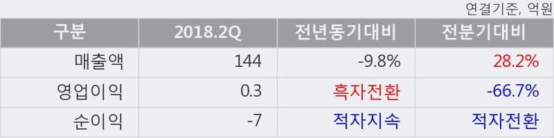 [한경로보뉴스] '알톤스포츠' 10% 이상 상승, 2018.2Q, 매출액 144억(-9.8%), 영업이익 0.3억(흑자전환)