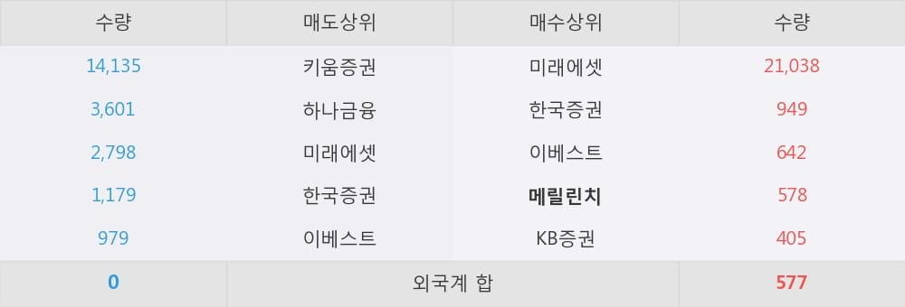 [한경로보뉴스] '엠에스씨' 10% 이상 상승, 지금 매수 창구 상위 - 메릴린치, 미래에셋
