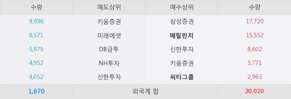 [한경로보뉴스] '삼영전자' 5% 이상 상승, 외국계 증권사 창구의 거래비중 18% 수준