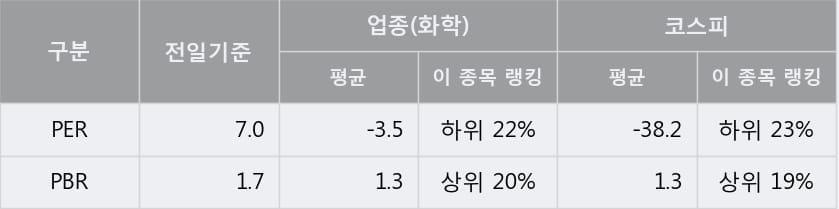 [한경로보뉴스] '미원에스씨' 5% 이상 상승, 이 시간 매수 창구 상위 - 미래에셋, 한국증권