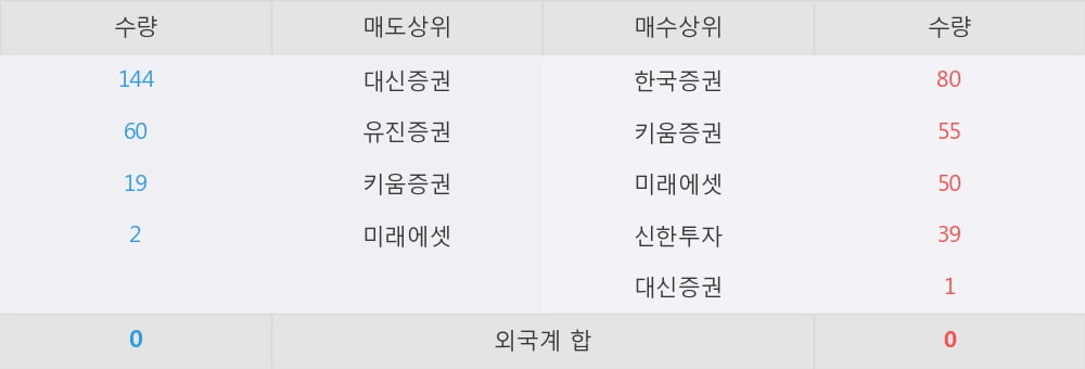 [한경로보뉴스] 'TIGER 차이나CSI300인버스(합성)' 52주 신고가 경신, 이 시간 매수 창구 상위 - 미래에셋, 한국증권 등