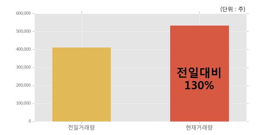 [한경로보뉴스] '제룡전기' 10% 이상 상승, 전일보다 거래량 증가. 53.5만주 거래중