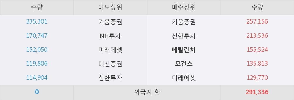 [한경로보뉴스] '대성파인텍' 10% 이상 상승, 외국계 증권사 창구의 거래비중 10% 수준