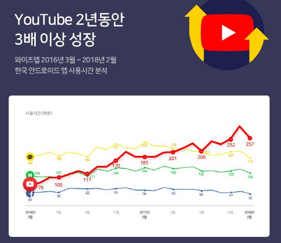 """""""최근 1년간 최다 조회 동영상 유형은? 커버-ASMR"""""""