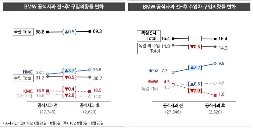 제네시스 구매자, BMW 반사 효과?