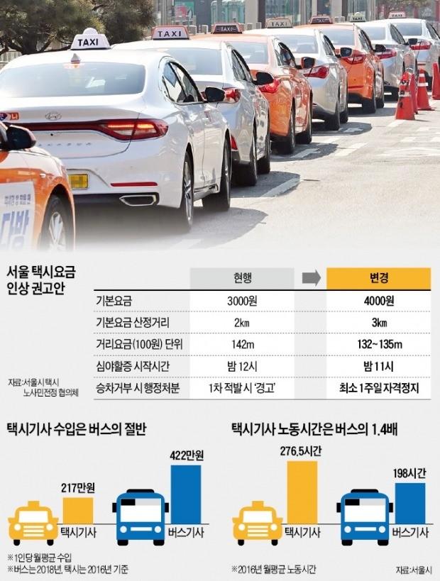 내년 서울 택시 기본요금 1000원 올린다는데…