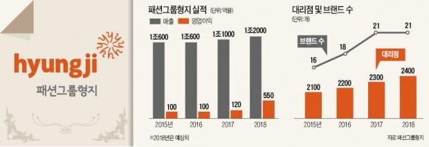 """최병오 패션그룹형지 회장 """"K패션 이끄는 글로벌 형지될 것"""""""