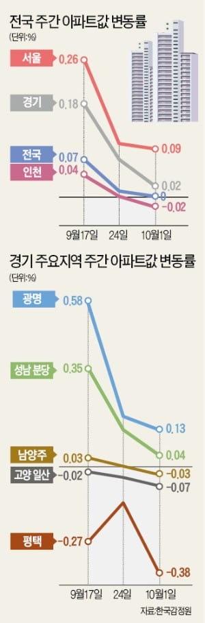 서울 집값 잡겠다더니…3기 신도시 발표에 애먼 경기·인천 '타격'