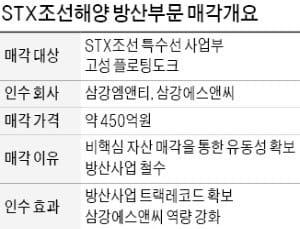 [마켓인사이트] STX조선, 防産 사업 손 뗀다