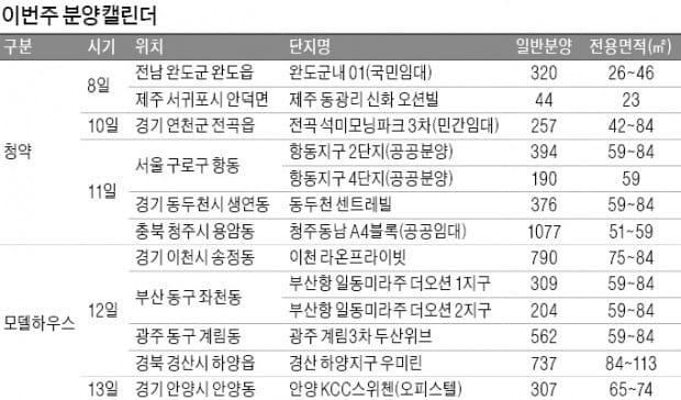 가을 분양 본격화…전국 7곳서 2658가구 청약