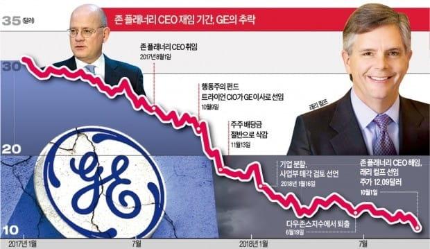 """""""관료주의 깨야 산다""""…GE, 126년 만에 외부 CEO 수혈"""