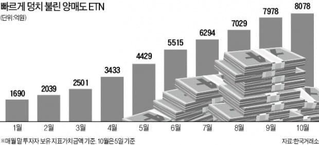 '히트상품' 양매도 ETN, 한투 독점 끝…증권사 3곳서 내달 동시에 상장한다