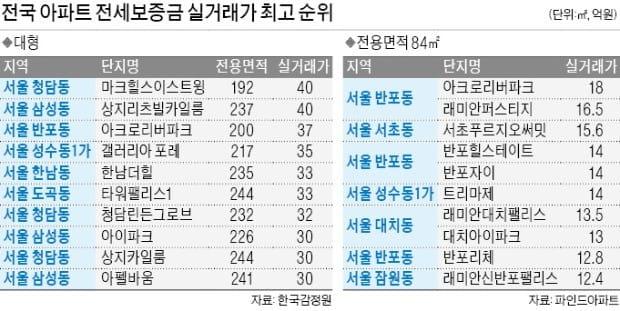 40억·18억…강남 아파트 전셋값도 '넘사벽'
