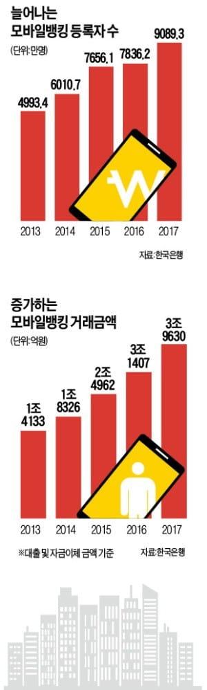 [도약하는 금융산업] 비바람에 굴하지 말고 쑥쑥 커라, 한국 금융