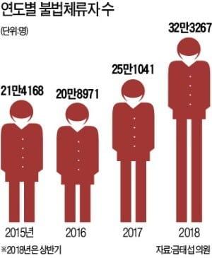 '일자리 잠식' 외국인 노동자…불법 고용 6년새 2배 늘었다