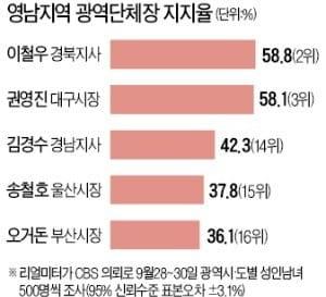 취임 100일…지지도 급상승한 경북지사·대구시장, 비결은?