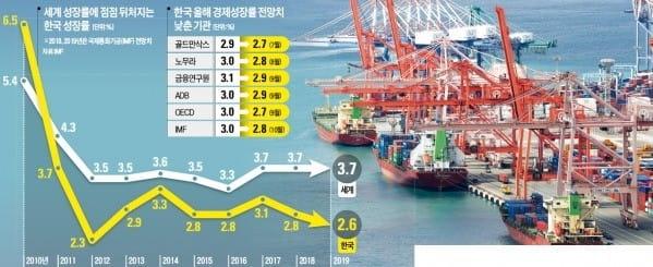 IMF마저 한국 성장률 3.0%→2.8%로 낮춰…내년은 더 '암울'