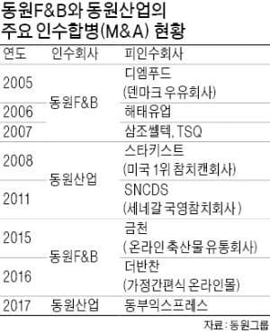 """김재철 회장 """"동원부터 미투 제품 벗어날 것"""""""