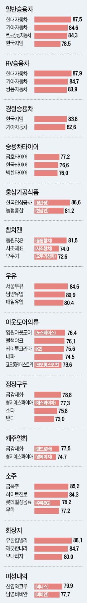 한국필립모리스, 맛과 향에서 높은 만족