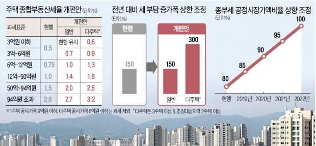 """""""내년 중소형 집값 약세…덜 오른 서울 대형 아파트 주목"""""""