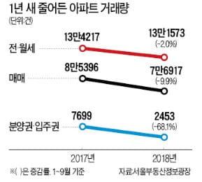 강남 4구 아파트 거래량 30% 급감…거래량 상위 非강남 '노·도·강' 차지