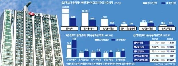 脫원전 정책 직격탄 맞은 한전…2년 뒤엔 순이익 80% 급감 '쇼크'