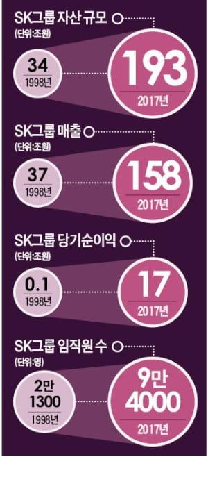 비즈니스 모델 '딥체인지' 나선 SK…5대 미래산업에 80兆 투자