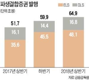 설마하던 H지수 장중 1만선 붕괴…'녹인 55%' ELS 투자자 좌불안석