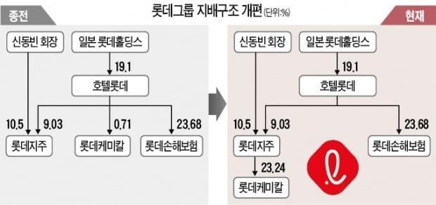 """""""주주가치 개선 긍정적…케미칼은 업황둔화 우려"""""""