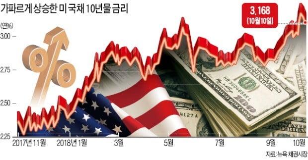 """국채금리 뛰자 요동친 美 증시…트럼프 """"Fed가 미쳤다"""""""
