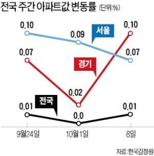 서울 아파트값 '주춤'…5주째 상승폭 '슬금슬금' 둔화