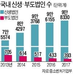 8번 실패끝 성공한 中 마윈 vs '실패는 주홍글씨' 한국