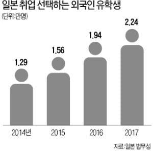 '일자리 천국' 日에 유학…졸업후 현지취업 사상최대