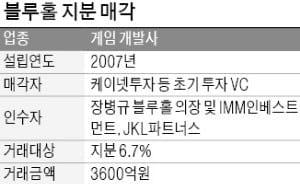 [마켓인사이트] 장병규 의장, 블루홀 지분 25% 확보