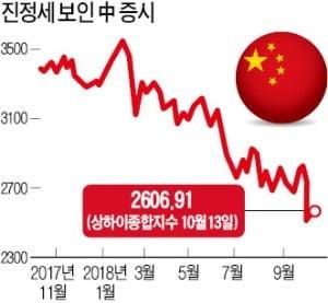 한숨돌린 중국…30억弗 달러채 발행에 '글로벌 뭉칫돈' 몰려