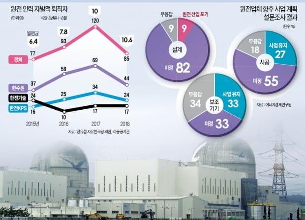 """脫원전 1년 만에 핵심인력 205명 짐 싸…""""원전 생태계 다 무너질 판"""""""