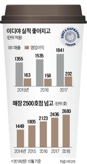 """문창기 이디야커피 회장 """"中서 프리미엄 매장으로 승부할 것"""""""