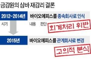 """[단독] 삼바 재감리도 '중징계' 결론…""""2012년부터 회계처리 위반"""""""