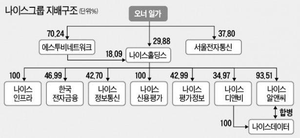 [마켓인사이트] 지배구조 재편 '신호탄' 쏜 나이스그룹