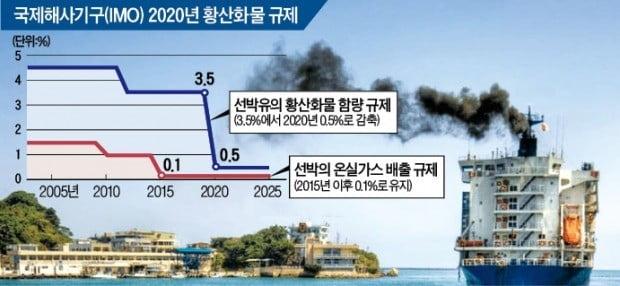 트럼프, 선박연료 환경규제 늦춘다…해운업계 '화색', 정유·조선 '당혹'