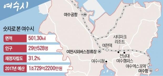 전남 제1의 도시로 우뚝 선 여수…年1500만명 찾는 해양관광 메카 도약