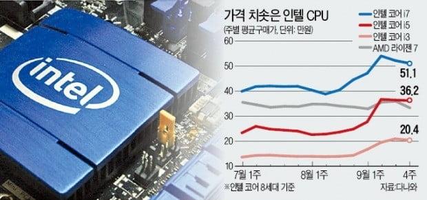 CPU 가격 30% 급등…중소 PC업체들 '비상'