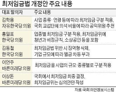 """최저임금법 개정안만 60여건 계류…""""단일 최저임금 아닌 업종·지역별 구분적용"""""""