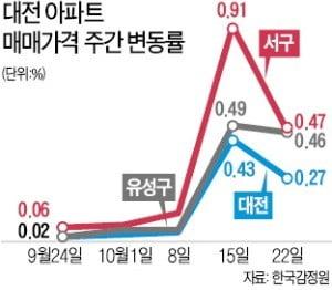 갭투자자 '우르르'…대전 아파트값 상승률 전국 1위