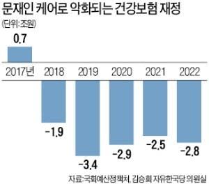 韓 건강보험도 올해부터 적자…예상보다 4년 빨라