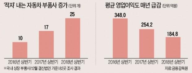 """인적 끊긴 공단엔 경매 현수막뿐…""""대출도 끊겨 사채로 버티고 있다"""""""