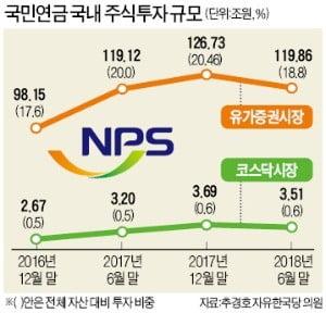 코스닥 활성화 발표에도 지수 30%↓…또 효과없는 정부 대책