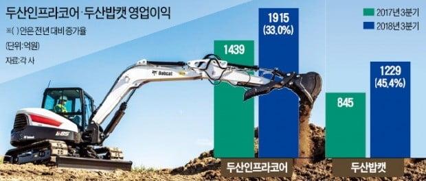 두산 건설장비, 美·中서 질주…박정원 두산그룹 회장 '뚝심' 통했다